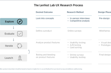 Part 1 | Explore: A step-by-step guide to using UX research for local news product development.