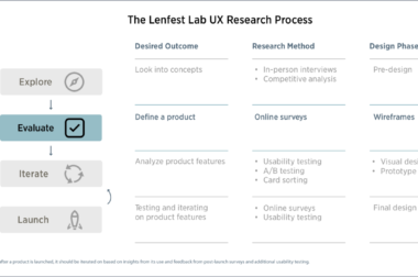 Part 2 | Evaluate: A step-by-step guide to using UX research for local news product development.