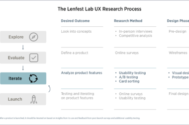 Part 3| Iterate: A step-by-step guide to using UX research for local news product development.