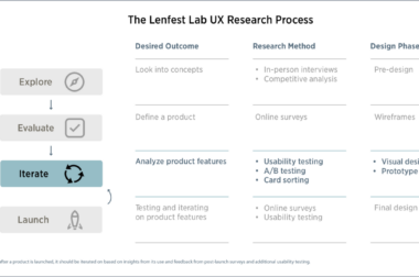 Step 4| Continued Iteration: A step-by-step guide to using UX research for local news product development.